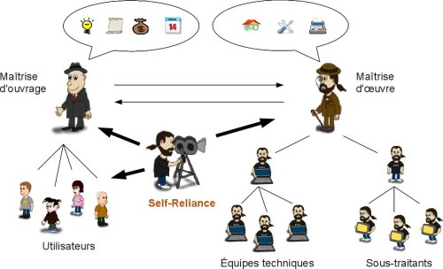 Rôle de Self-Reliance